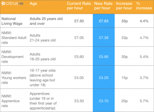 living wage and minimum wage rises