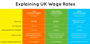 Minimum and living wage