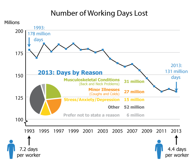 Sick leave down by a third in 20 years